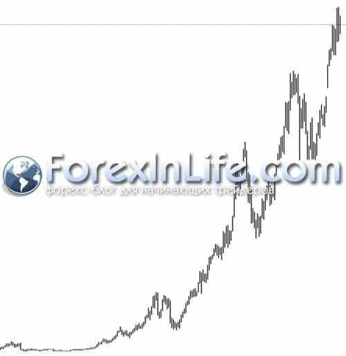 ковел биржевая торговля по трендам 2