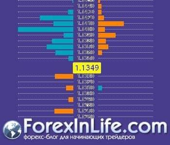 индикаторы форекс от amarkets 3