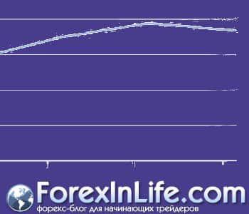 индикаторы форекс от amarkets 4
