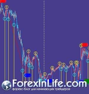 индикатор zigzag mtf