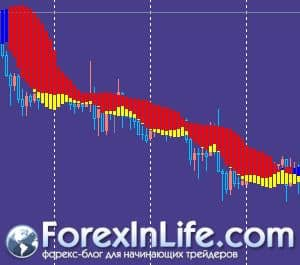 forex profit boost indicator