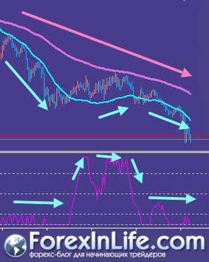 Стратегия № 80 Импульс и тренд, где Exponential moving average индикатор, Triple-TEMA и Laguerre