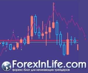 таймфреймы для анализа движения рынка 2