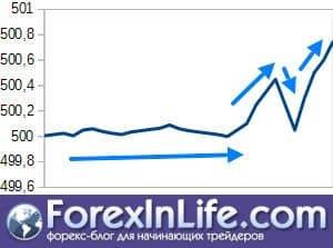 Дробление акций Как сплит делает их более привлекательными