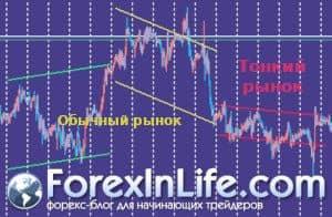 что такое тонкий рынок на форексе