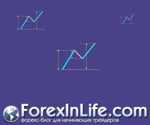 Как правильно рисовать линии Фибоначчи Как их читать