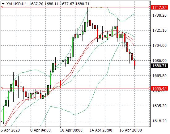 Прогноз Золото/Доллар США (XAUUSD) на неделю 20.04.2020 - 24.04.2020
