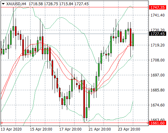 Прогноз Золото/Доллар США (XAUUSD) на неделю 27.04.2020 - 01.05.2020