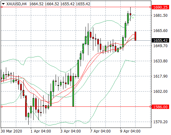 Прогноз Золото/Доллар США (XAUUSD)