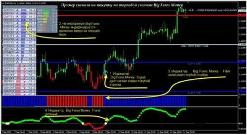 Стратегия Big forex money на графике