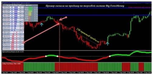Торговая система Big forex money