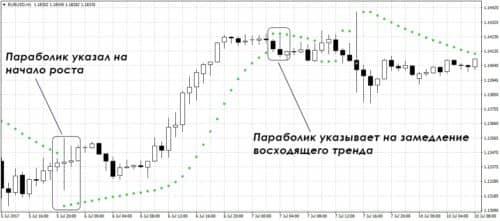 Индикатор Parabolic sar со звуком