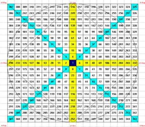 Индикатор по квадрату Ганна