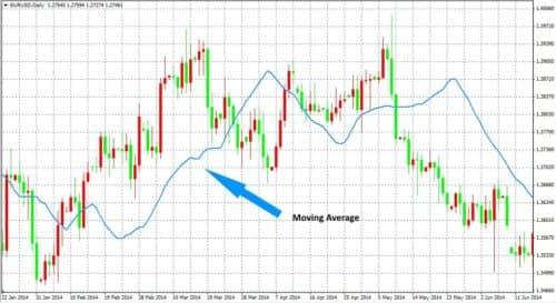 Торговая стратегия Money system pro