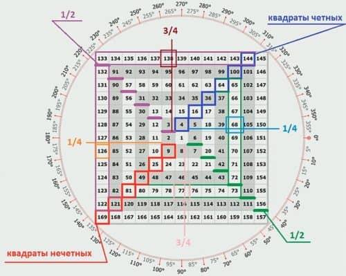 Индикатор квадрат Ганна