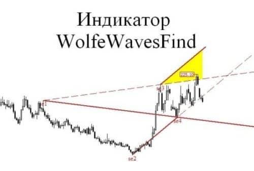 Сигналы Wolfewavesfind