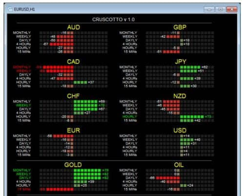 Индикатор силы и слабости валют Cruscotto