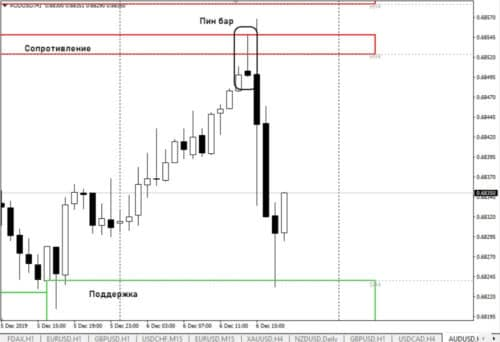 Price action - стратегия торговли по пин-бару