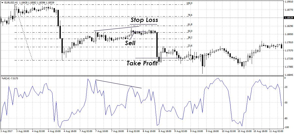 WPR индикатор: стратегия торговли