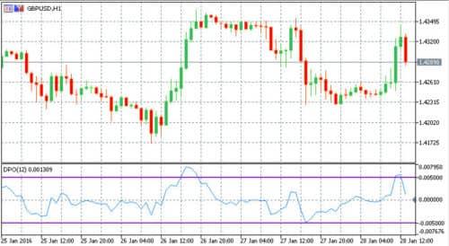 Форекс индикатор DPO на графике