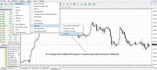 CME индикаторы на графике