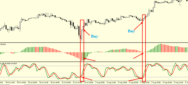 Awesome oscillator: стратегия со стохастиком