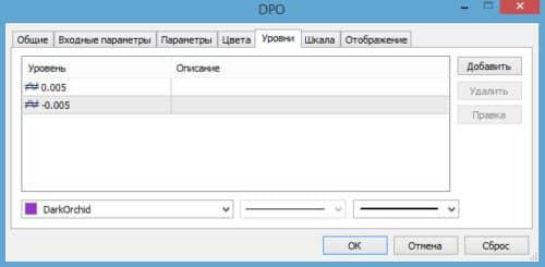 Как настроить индикатор DPO