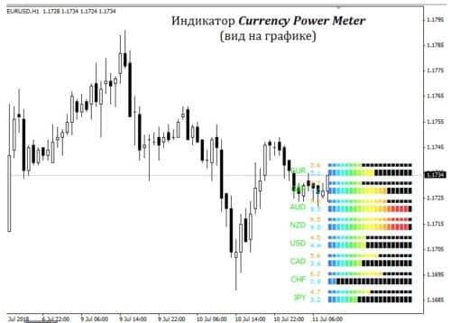 Currency power meter на графике