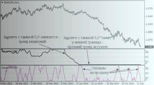 Индикатор Laguerre и его сигналы