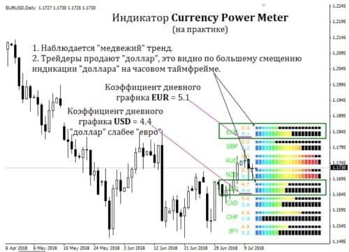 Как работает индикатор Currency power meter