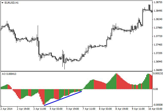 Индикатор AO с дивергенцией