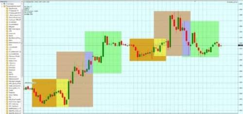 Индикатор I sessions