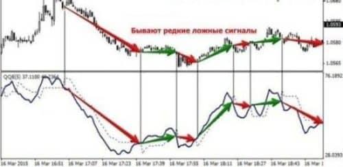 Индикатор QQE для валютного рынка