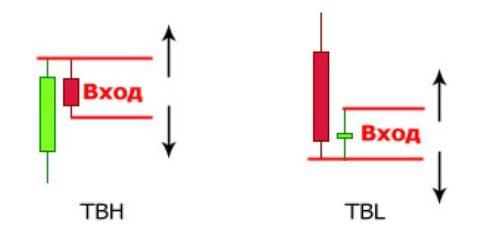 TBL и TBH сетапы price action - что это?