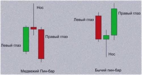 Индикатор бсу и пин-бары