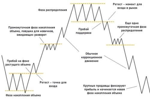 Торговля по price action и VSA
