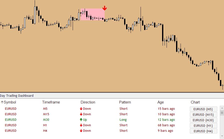 Индикатор для определения паттернов сетапов price action
