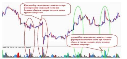 Sonicr vsa - форекс индикатор объемов