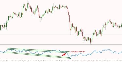"""Индикатор Relative strength index и стратегия """"4 линии"""""""