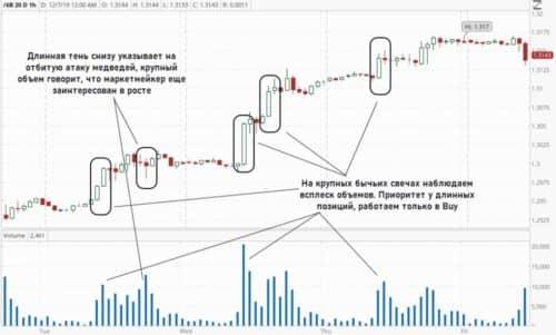 Price action - стратегия торговли