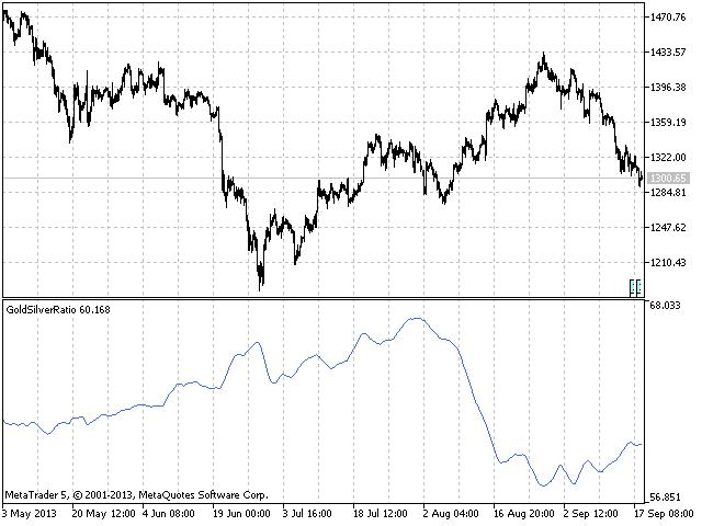 Индикатор для торговли золотом на форекс