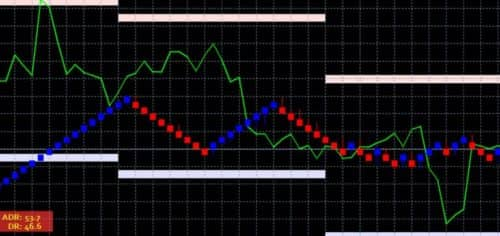 Индикатор ADR - стратегия Renko