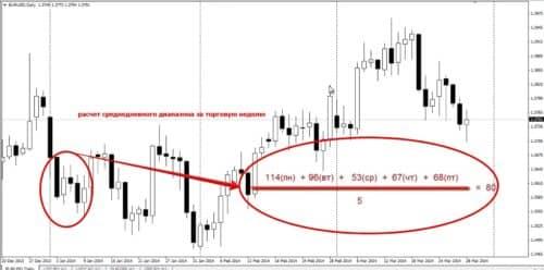 ADR - индикатор ценовых уровней