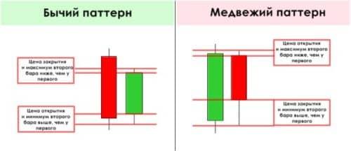 Price action сетапы для форекс