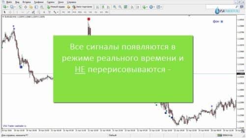Индикатор Sonicr vsa на графике