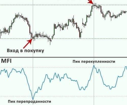 Индикаторы Билла Вильямса
