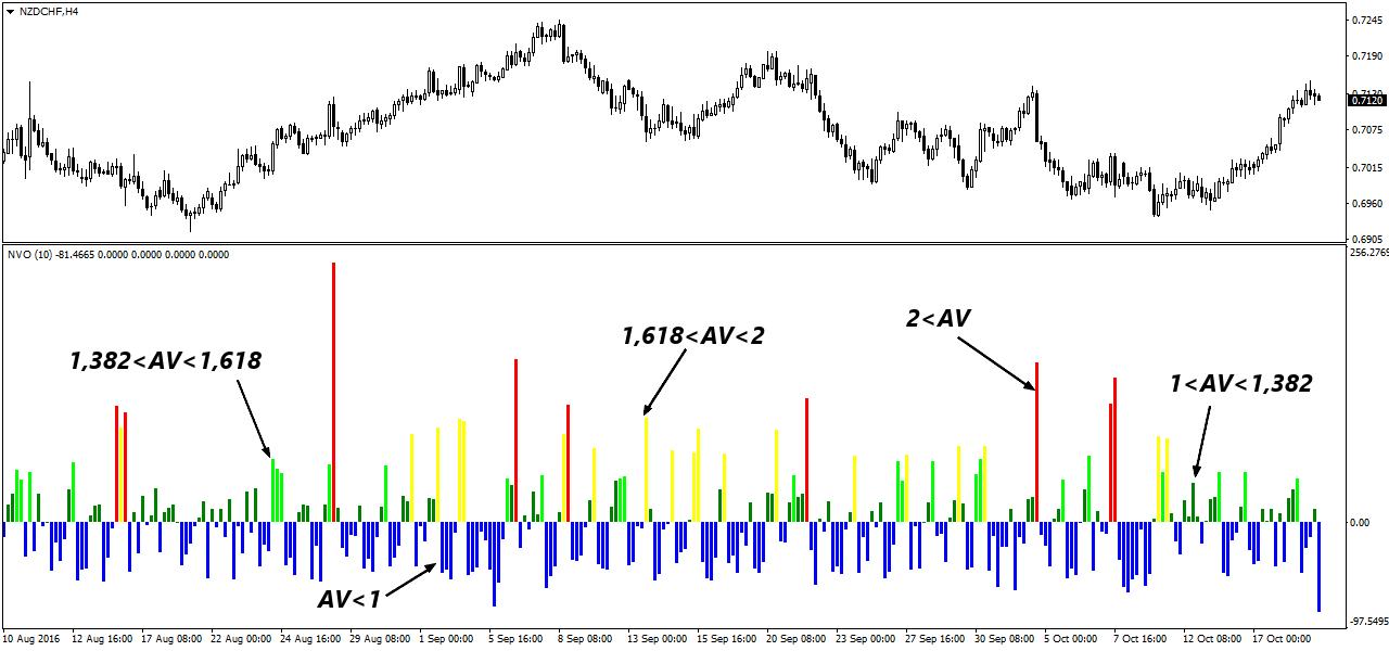 Normalized volume oscillator - описание сигналов