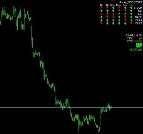 Ipanel indicators - стратегия торговли