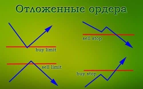 Простые стратегии торговли с отложенными ордерами