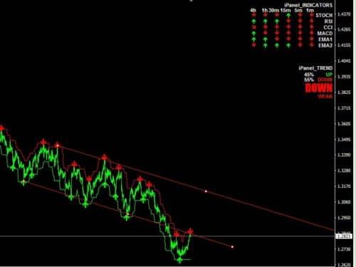 Сигналы Ipanel trend indicator